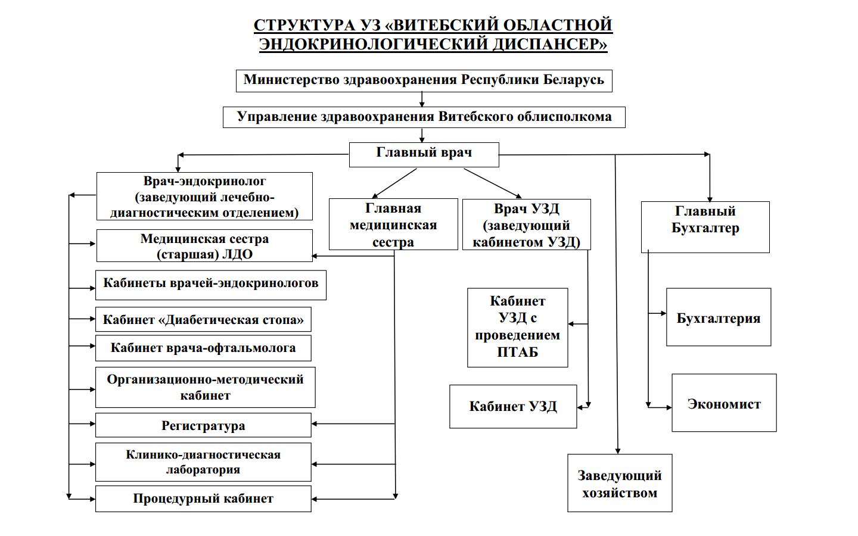 Должностная инструкция оператора эвм в здравоохранение